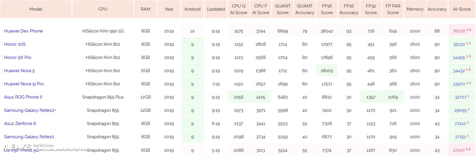img Huawei Dev Phone (Kirin 990): Specs and AI Performance [UPDATED: Huawei Mate 30 5G]