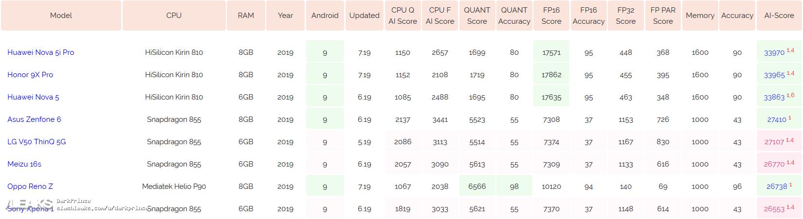 img Huawei Nova 5i Pro: AI Benchmark (Kirin 810, 8GB of RAM)