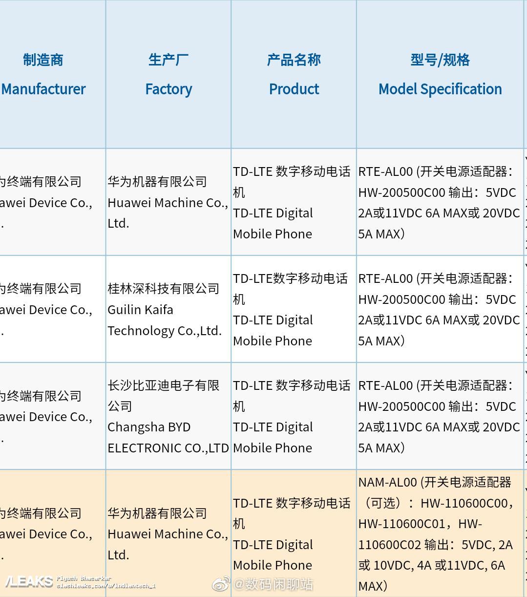 img Huawei nova 9 series smartphone charging tech Reviled via 3C certification