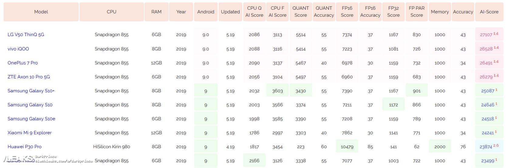 img OnePlus 7 Pro AI Performance Leaked