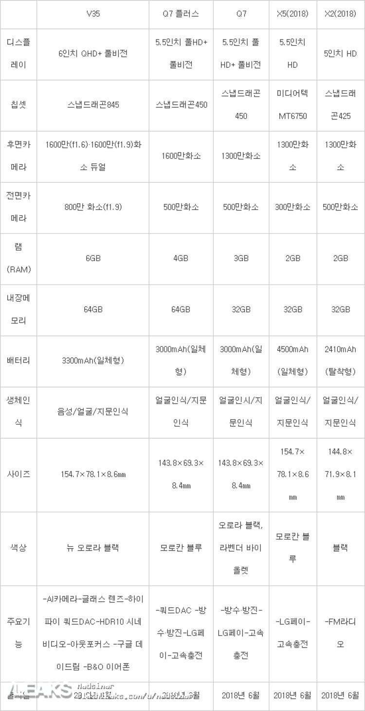img LG V35 full specs leaked