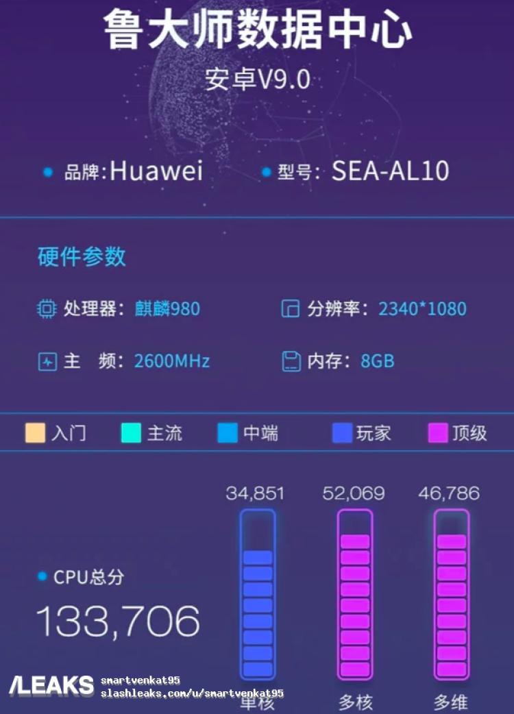 img Huawei Nova 5 Pro Kirin 980, 2340x1080 Pixels, 2600MHz, 8GB RAM Benchmarked