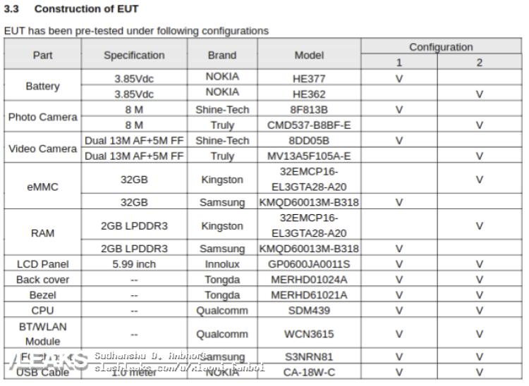 img Misteriosas especificações do Nokia TA-1124 reveladas através da FCC