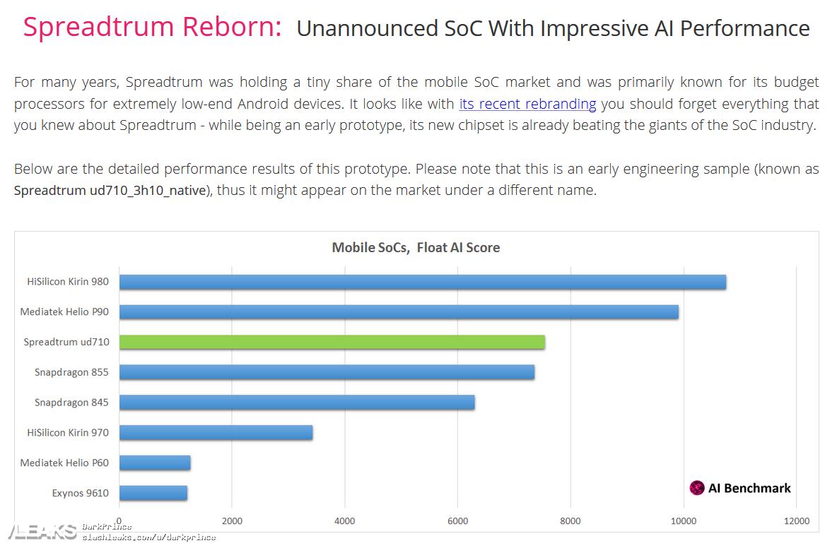 img Unannounced Spreadtrum SoC beats Snapdragon 855 in AI capabilities
